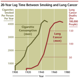 The incidence of lung cancer is highly correlated with smoking. Source:NIH.