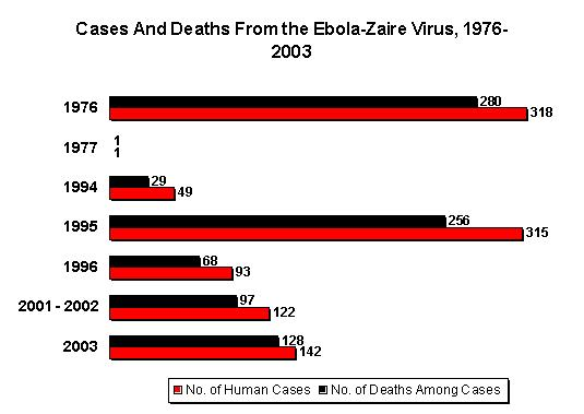 A graphical representation of known human cases and deaths during outbreaks of Zaire ebolavirus between 1976 and 2003.