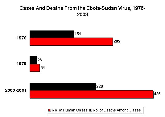 A graphical representation of known human cases and deaths during outbreaks of Sudan ebolavirus between 1976 and 2003.