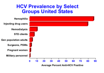 CDC Hepatitis C: Slide Set [2]